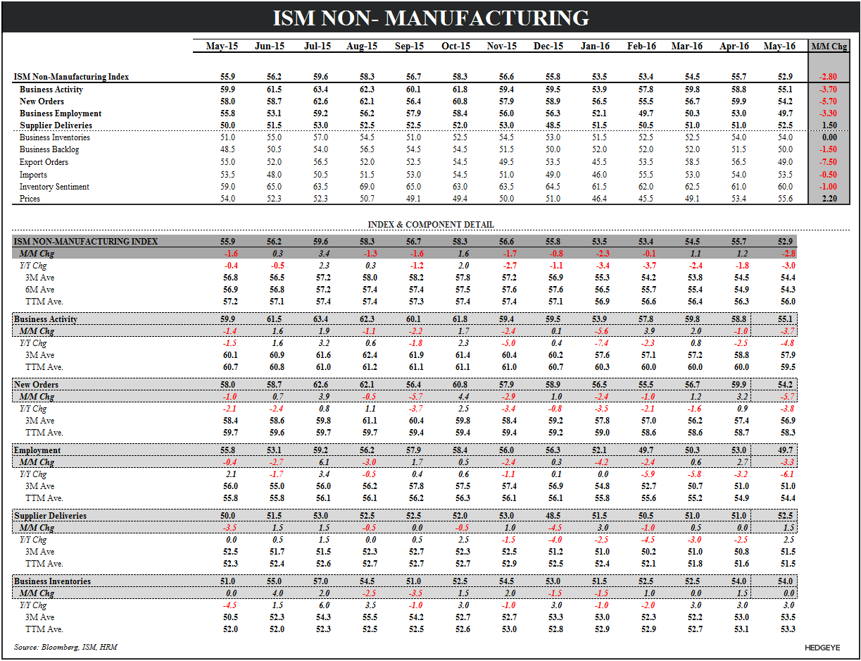 May-hem? | About That Bottom ... - ISM Services Summary Table