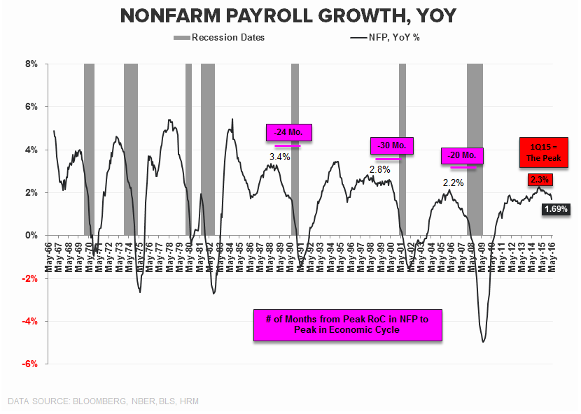 May-hem? | About That Bottom ... - NFP YoY