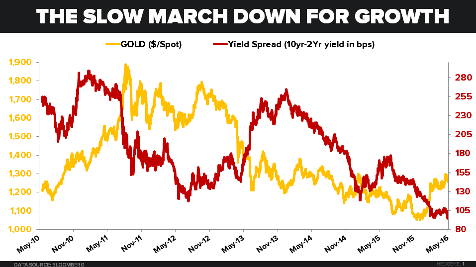Investing Ideas Newsletter - 06.03.16 Gold vs. Yield Spread