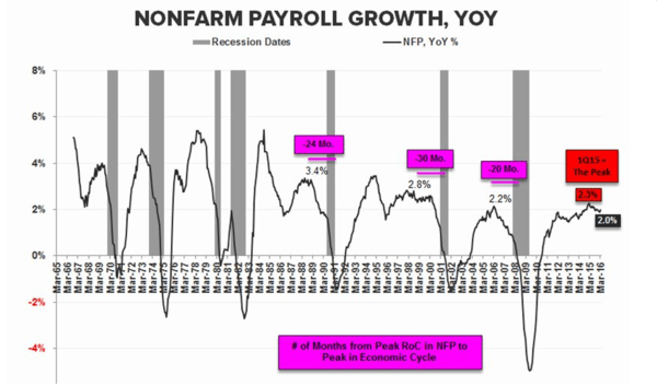 5 Charts: Why Today's Jobs Report Confirms The Past-Peak Trend (Yet Again) - nonfarm payroll 6 3