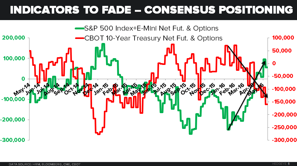 CHART OF THE DAY: Yikes! A Look At How Consensus Is Positioned - 06.06.16 EL Chart