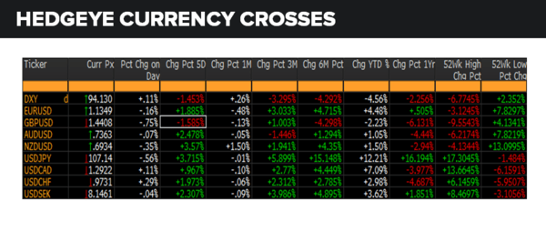 Daily Market Data Dump: Monday - currencies 6 6