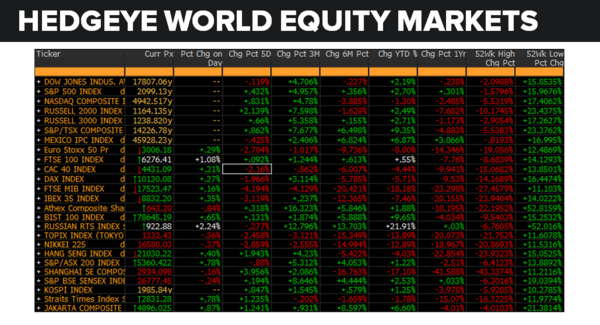 Daily Market Data Dump: Monday - equity markets 6 6