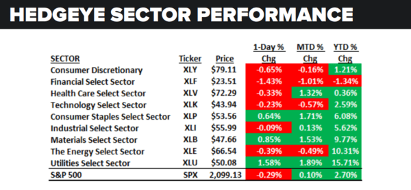 Daily Market Data Dump: Monday - sector 6 6