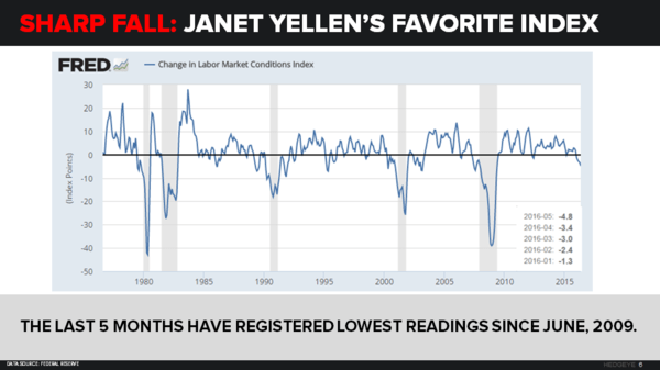 An Update On The Bond Market, #GrowthSlowing & Yellen's Favorite Indicator - yellen s favorite