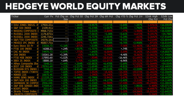 Daily Market Data Dump: Tuesday - equity markets 6 7
