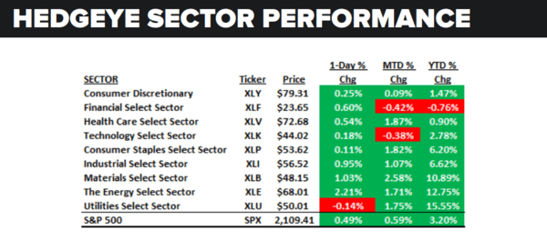 Daily Market Data Dump: Tuesday - sector performance 6 7