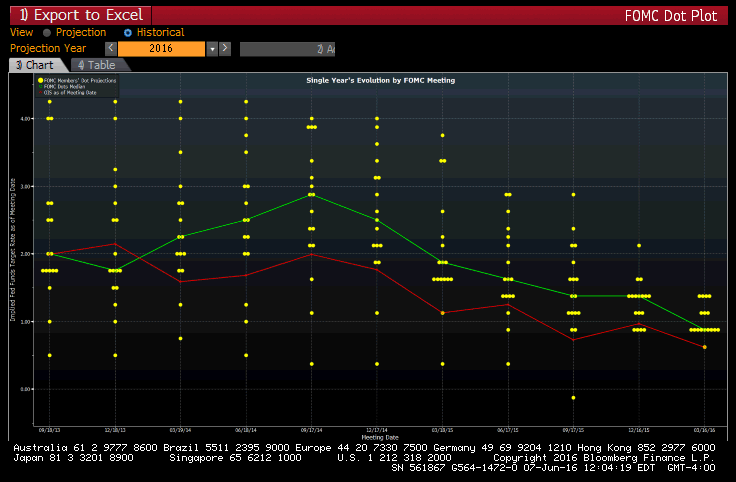 4 Charts: An Appraisal Of The Fed's Perennially Faulty Forecasts - fomc dot plot revisions