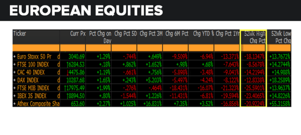 European Equities: Today's Pop Doesn't Buck The Terrible Trend - european equities 6 7