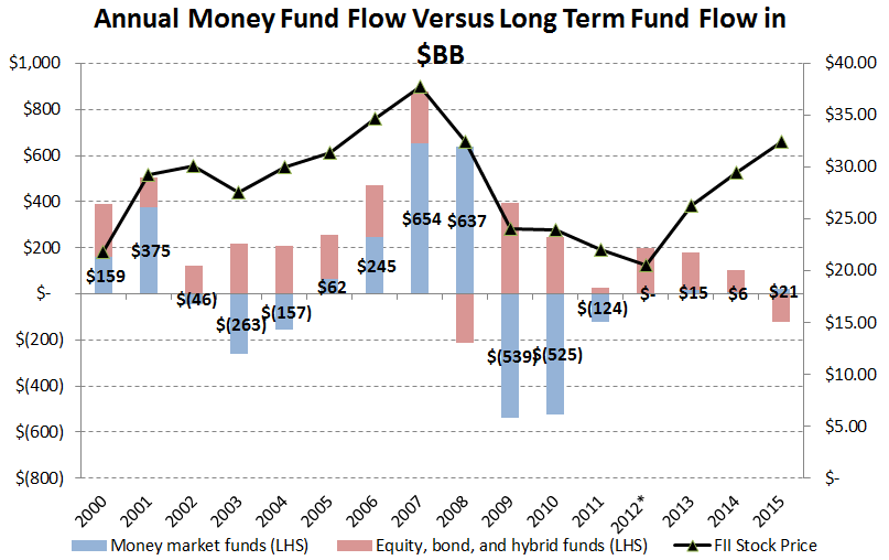 [UNLOCKED] Fund Flow Survey | The Biggest Inflow Into Cash Products Since 2008 - Cover II