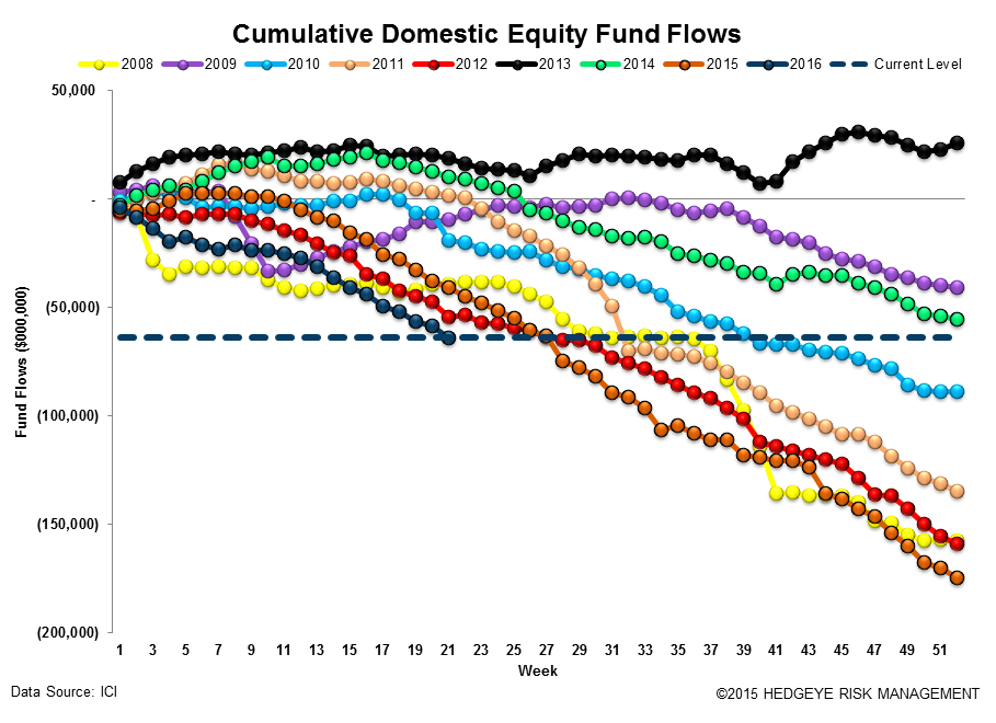 [UNLOCKED] Fund Flow Survey | The Biggest Inflow Into Cash Products Since 2008 - ICI12