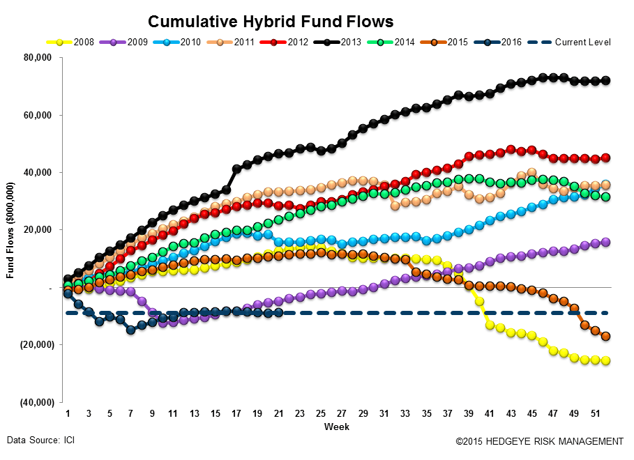 [UNLOCKED] Fund Flow Survey | The Biggest Inflow Into Cash Products Since 2008 - ICI14