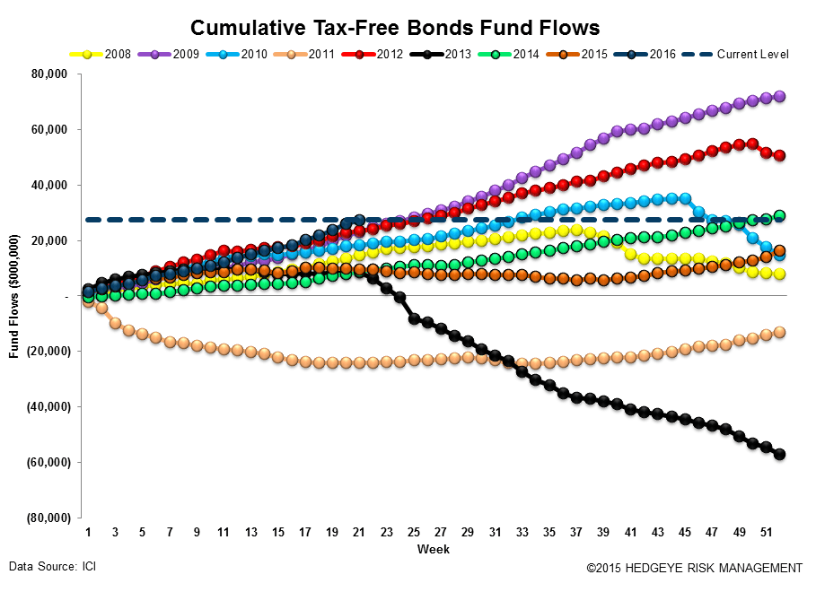 [UNLOCKED] Fund Flow Survey | The Biggest Inflow Into Cash Products Since 2008 - ICI16