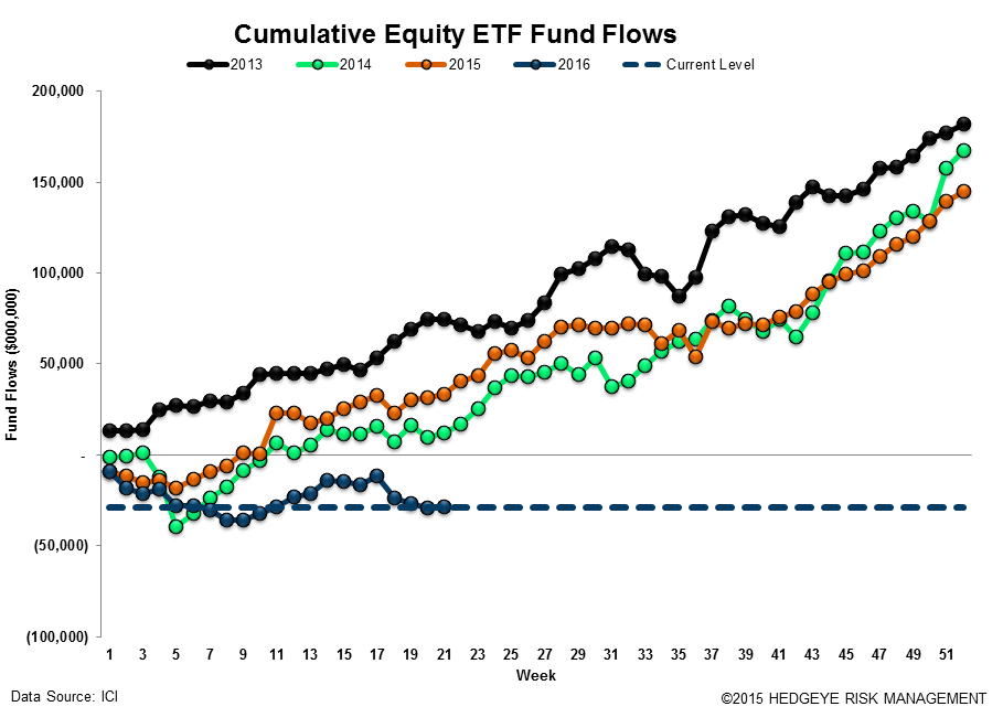 [UNLOCKED] Fund Flow Survey | The Biggest Inflow Into Cash Products Since 2008 - ICI17