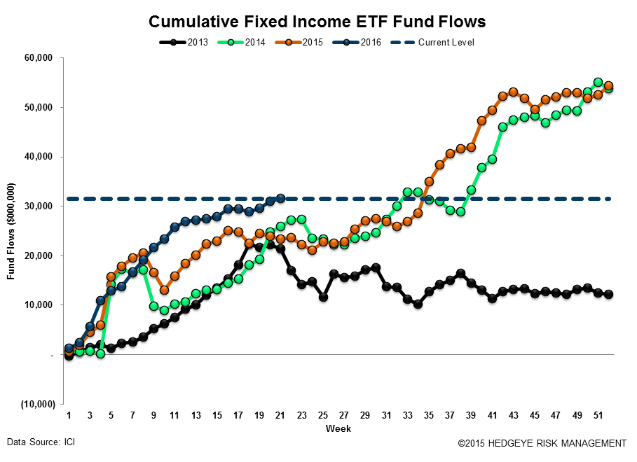 [UNLOCKED] Fund Flow Survey | The Biggest Inflow Into Cash Products Since 2008 - ICI18