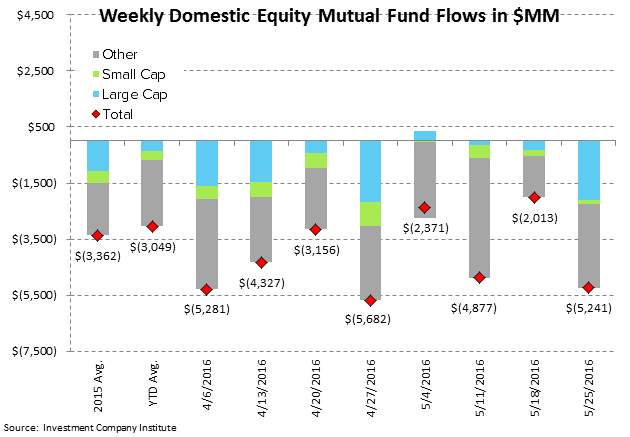 [UNLOCKED] Fund Flow Survey | The Biggest Inflow Into Cash Products Since 2008 - ICI2