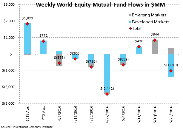 [UNLOCKED] Fund Flow Survey | The Biggest Inflow Into Cash Products Since 2008 - ICI3