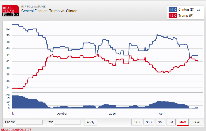 CHART OF THE DAY | Neck & Neck: Trump vs. Clinton - 06.08.16 EL Chart
