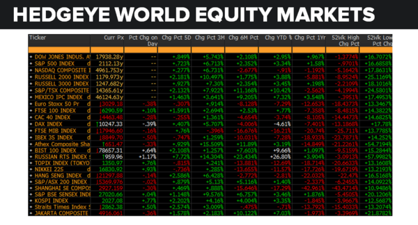 Daily Market Data Dump: Wednesday - equity markets 6 8