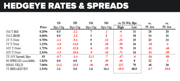Daily Market Data Dump: Wednesday - rates and spreads 6 8