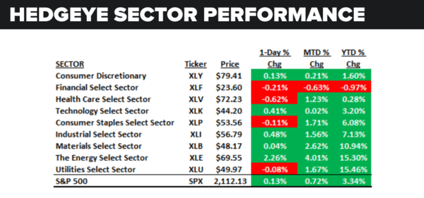 Daily Market Data Dump: Wednesday - sector performance 6 8