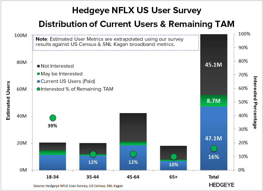 NFLX | Good vs. Bad (US User Survey) - NFLX   TAM segmentation 3