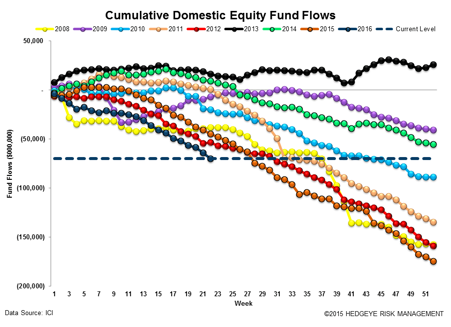 ICI Fund Flow Survey | Continuing to Run from Equity - ICI12