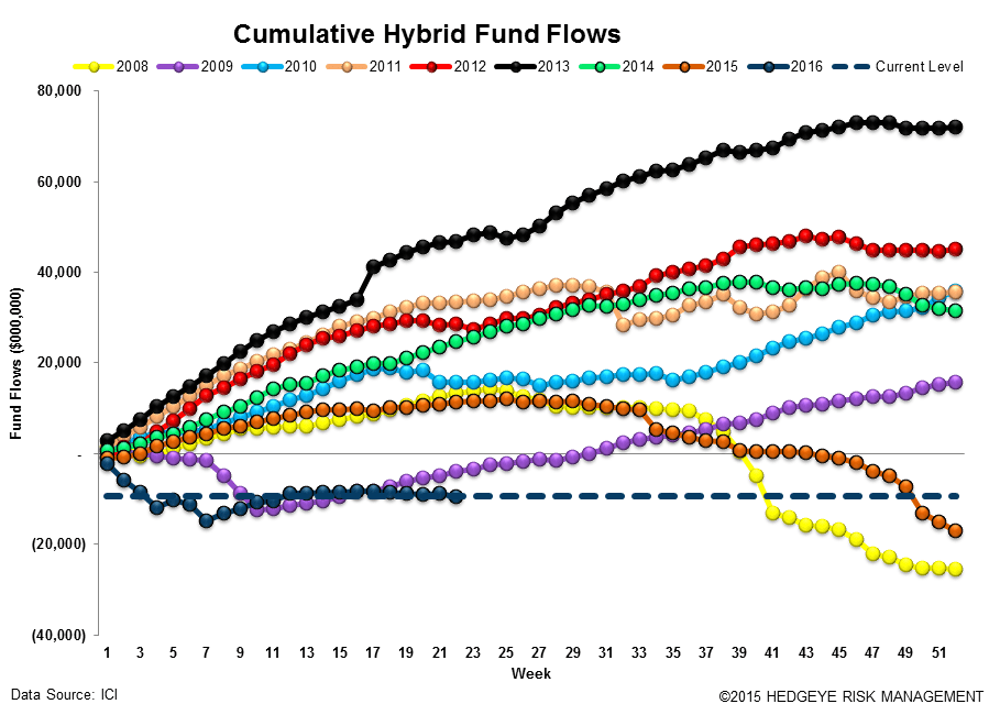 ICI Fund Flow Survey | Continuing to Run from Equity - ICI14