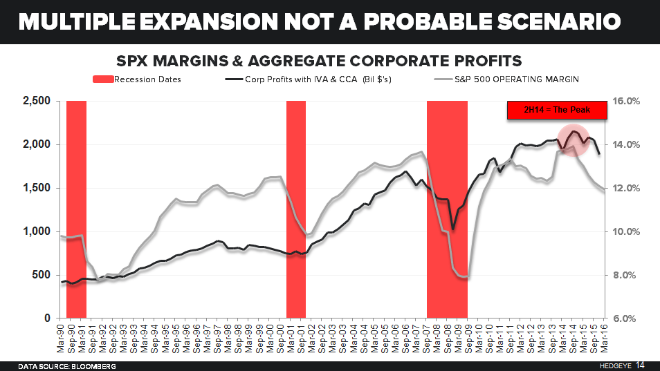 CHART OF THE DAY: When US Corporate Profit Growth Is Negative S&P 500 Does This... - 06.09.16 EL Chart