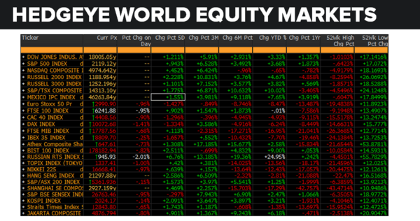 Daily Market Data Dump: Thursday - equity markets 6 9