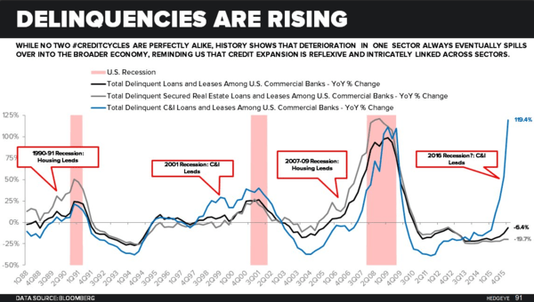 A Brief History Of The #CreditCycle via Hedgeye's Darius Dale - delinquencies rising