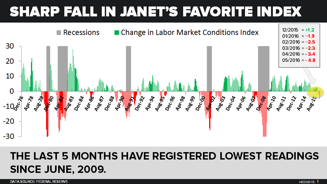 CHART OF THE DAY: Yellen's Favorite Indicator Prints Worst Reading Since 2009 - 06.10.16 EL