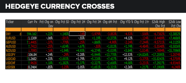 Daily Market Data Dump: Friday - currencies 6 10