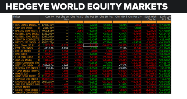 Daily Market Data Dump: Friday - equity markets 6 10