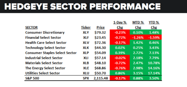Daily Market Data Dump: Friday - sector performance 6 10