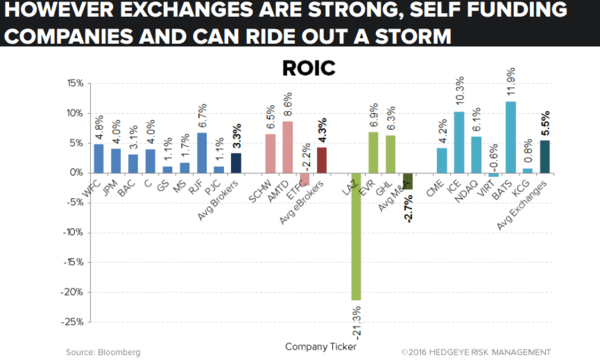 HEDGEYE Exchange Tracker | Mind Your Exposures - chart2
