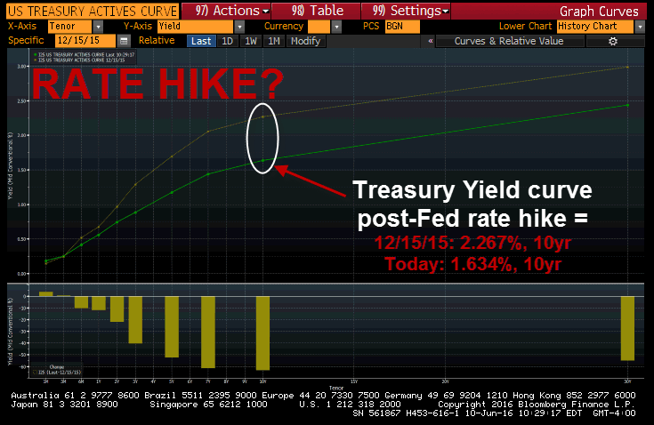 Remember The Fed's December Rate Hike? What Happened Again? - rate hike yield spread
