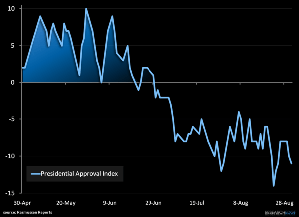 Obama Approval Rating Hitting New Lows - a1