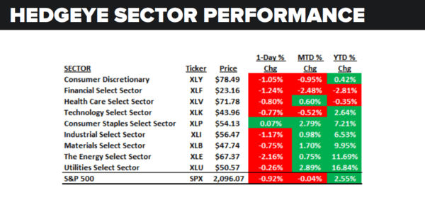 Daily Market Data Dump: Monday - sector performance 6 13