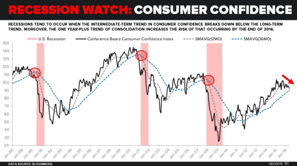 Stormy U.S. Economic Data - consumer confidence 6 13