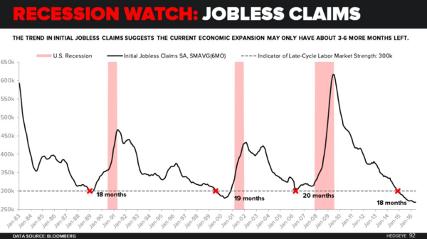 Stormy U.S. Economic Data - jobless claims 6 13