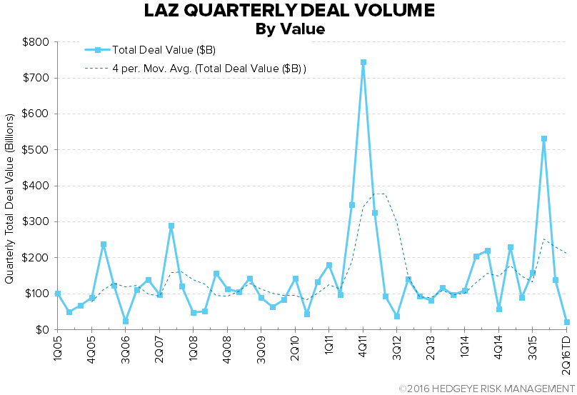 Lazard (LAZ) | Trending Not Mending - chart 1 deal volume