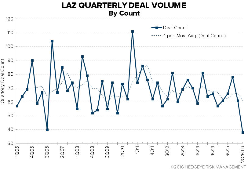 Lazard (LAZ) | Trending Not Mending - chart 2 deal count