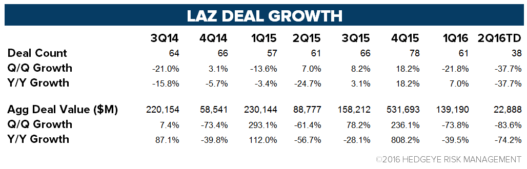 Lazard (LAZ) | Trending Not Mending - chart 3 deal table