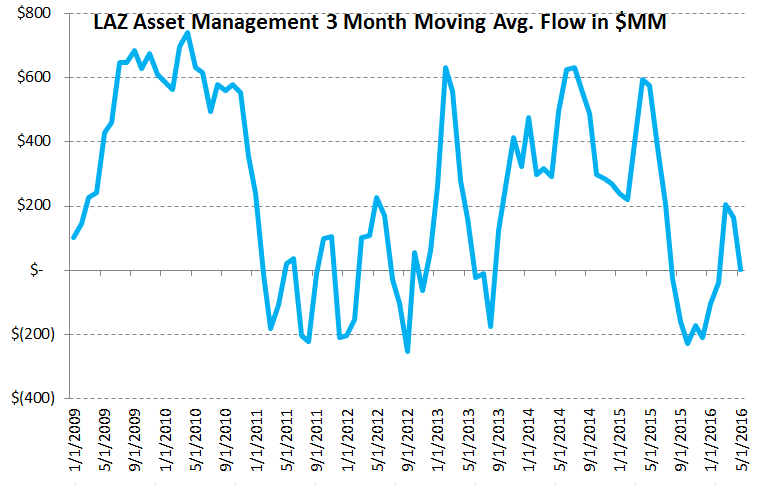 Lazard (LAZ) | Trending Not Mending - chart 4 AUM flow