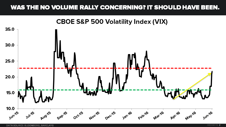 CHART OF THE DAY: Checking-In On Equity Volatility - 06.14.16 EL Chart