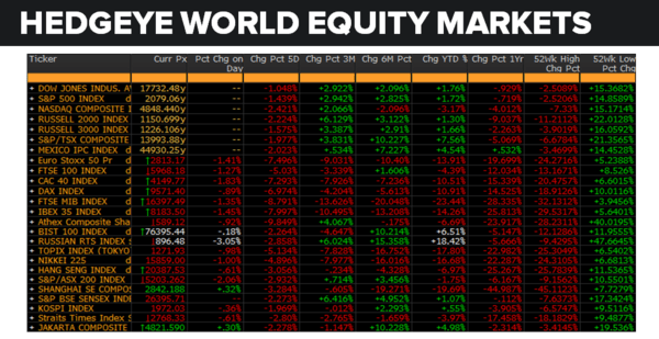 Daily Market Data Dump: Tuesday - equity markets 6 14