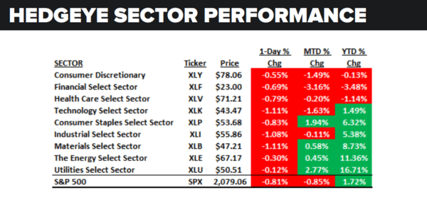 Daily Market Data Dump: Tuesday - sector performance 6 14