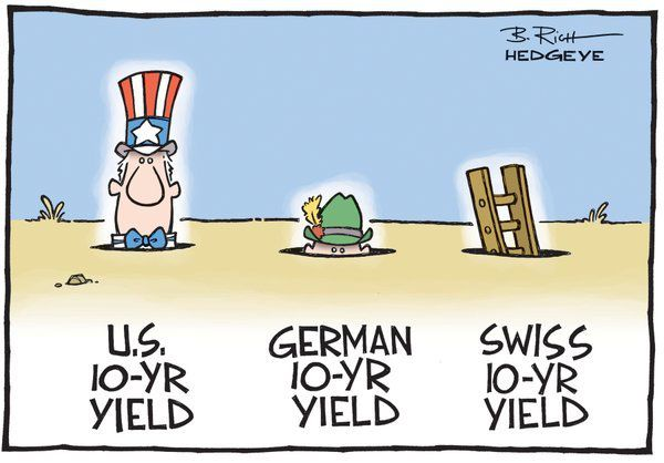 Less Than Zero: German 10-Year Yields Go Negative (#GrowthSlowing Anyone?) - bond yields