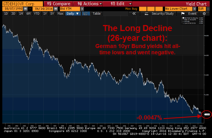 Less Than Zero: German 10-Year Yields Go Negative (#GrowthSlowing Anyone?) - german bund long term